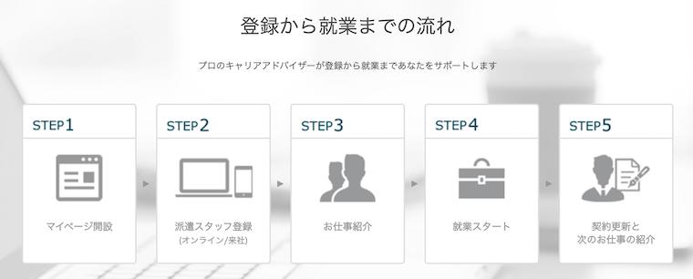 パーソルテクノロジースタッフへの登録までの流れ