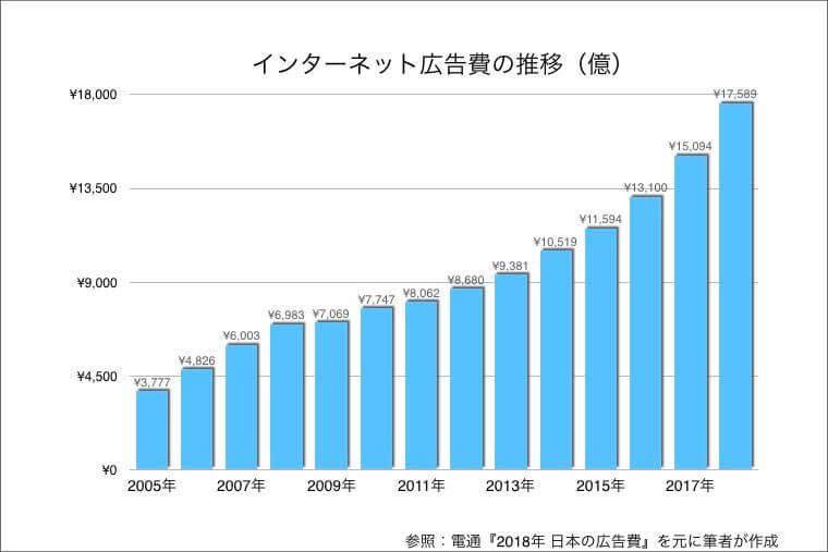 出典:『2018年 日本の広告費』