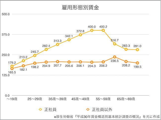 雇用形態別賃金推移表(厚生労働省より)