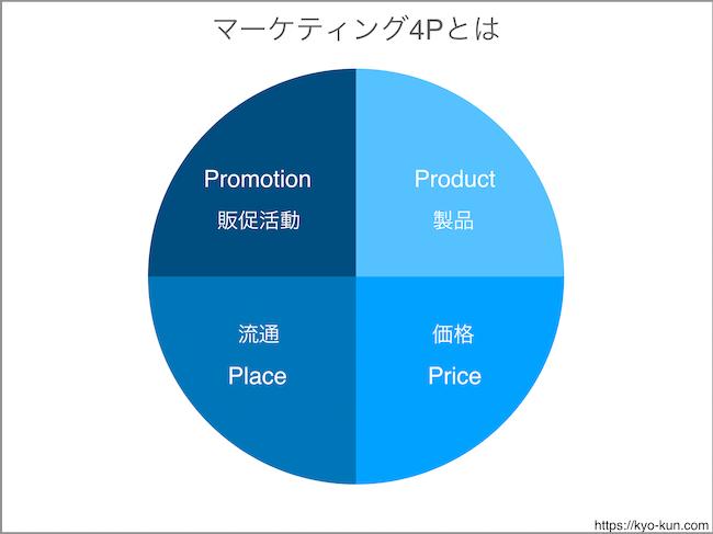 マーケティングミックス(マーケティング4P)