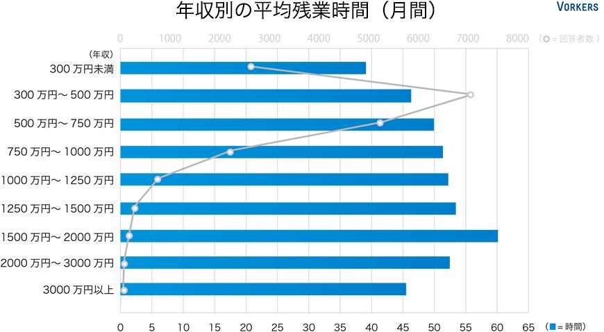 年収別の平均残業時間