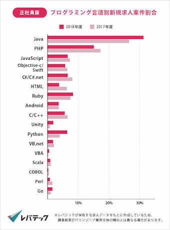 プログラミング言語別求人案件割合一覧