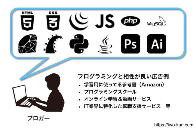 ブログにプログラミングのことを書く