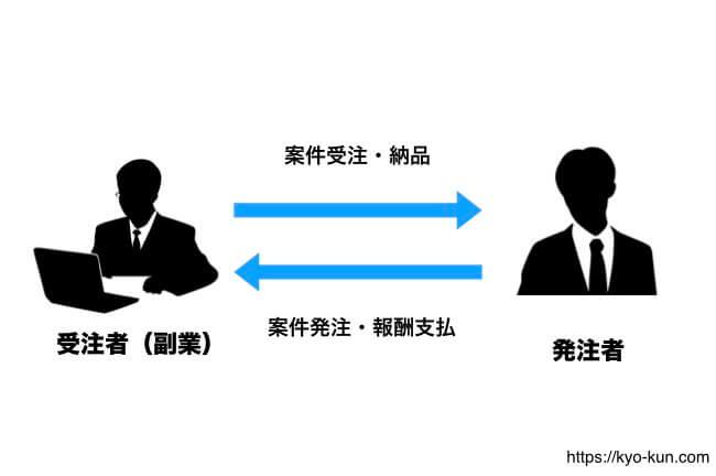 プログラミングを受注した場合の一般的な収益モデル