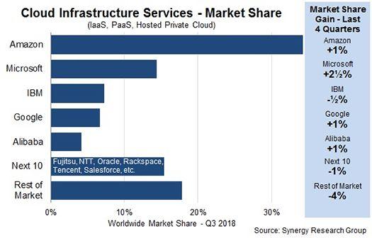 クラウドインフラサービスの世界市場シェア