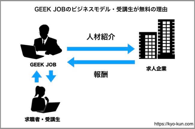 GEEK JOBビジネスモデル