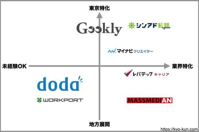 Webマーケティングの転職エージェントざっくり分析