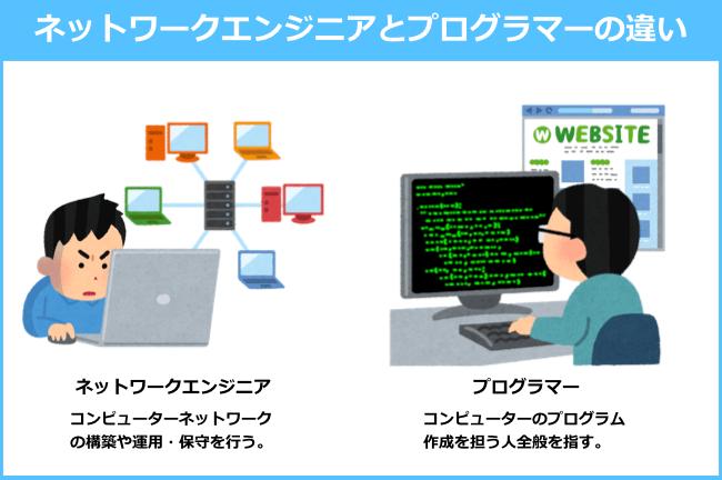 ネットワークエンジニアと一般的なプログラマー/エンジニアの違い