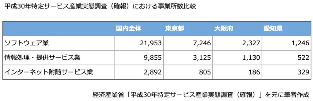 平成30年特定サービス産業実態調査(確報)によるIT産業事業所数比較